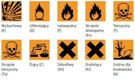 Znalezione obrazy dla zapytania oznakowanie pojemników z niebezpiecznymi substancjami